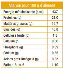 analyse specific CCD dog dry