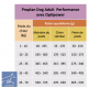 Casapets-Proplan-performance-rations
