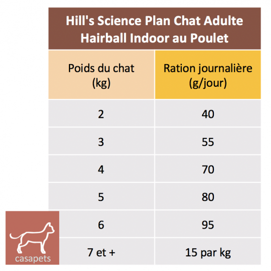 Casapets-Science-plan-feline-adulte-haiball-indoor-poulet-rations