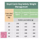 Casapets-RoyalCanin-dog-satiety-weight-management-dry-rations